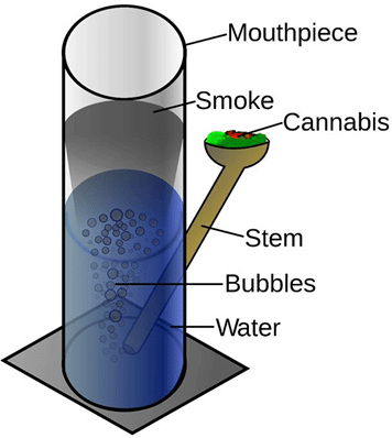 Water pipe or bong for smoking weed