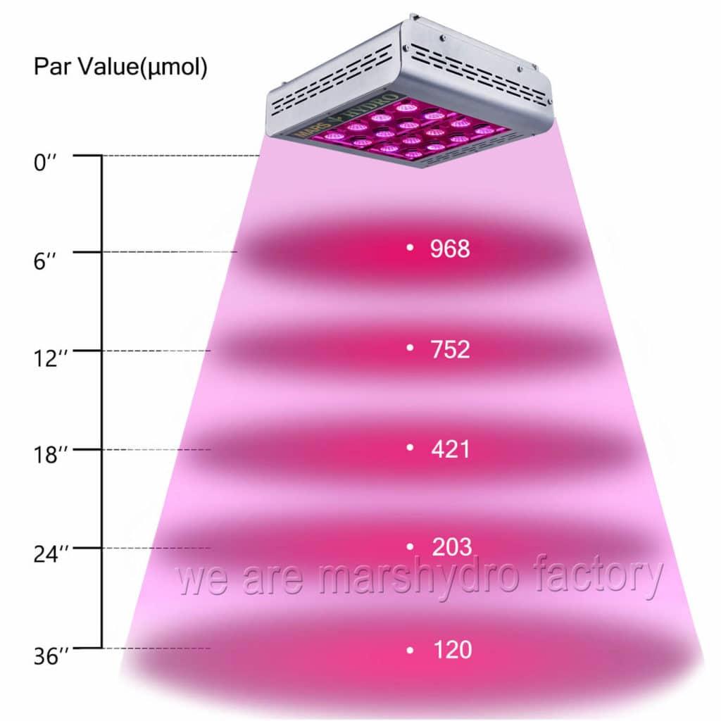 MarsHydro Mars Pro II Series 400W PAR values