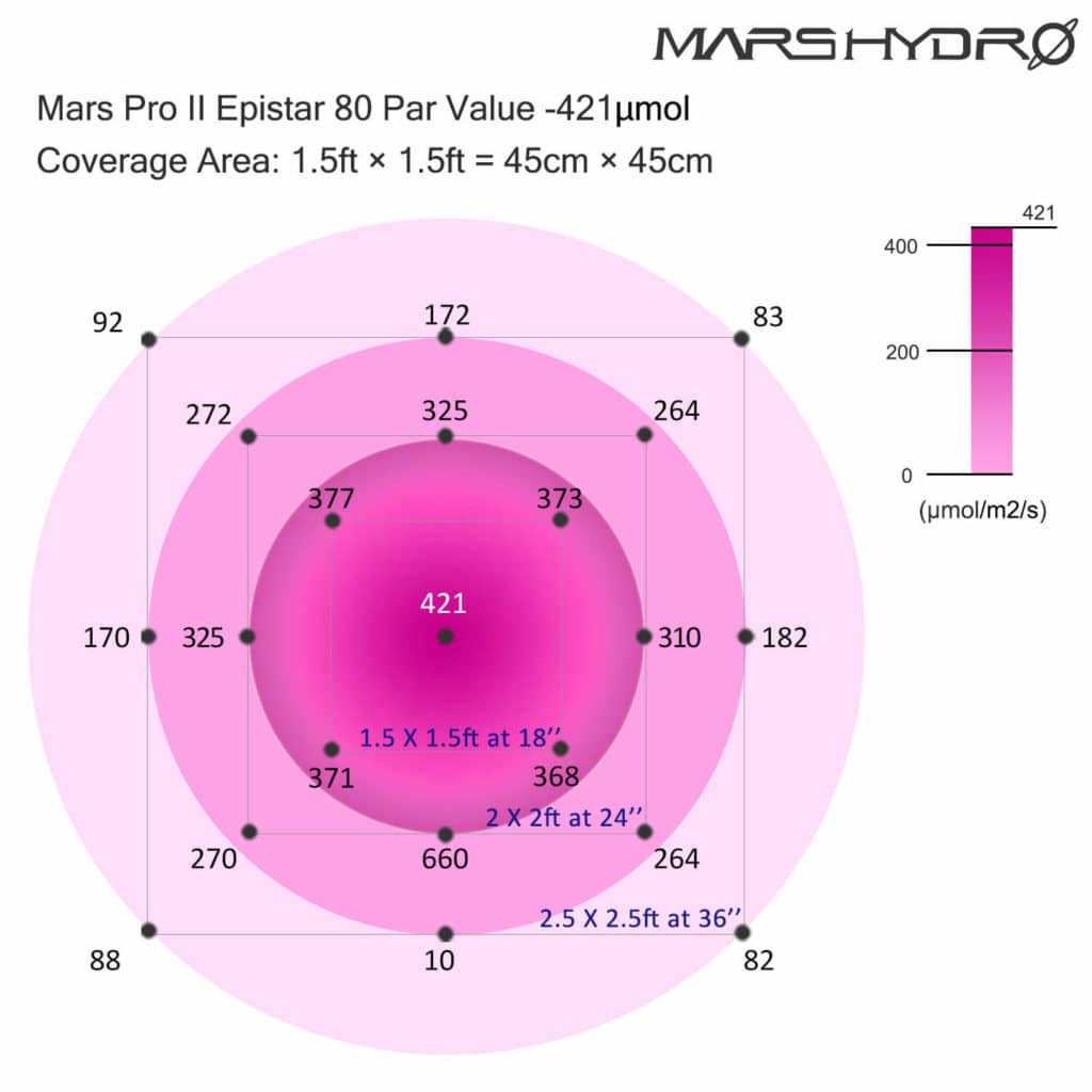 Footprint diagram for the Mars Pro II Epistar 400W
