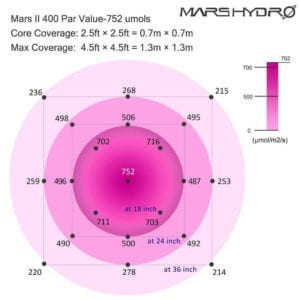 mars hydro PAR chart