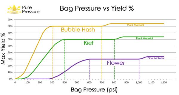 cannabis rosin - pressure vs yield