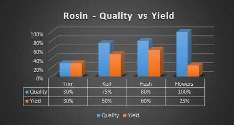 cannabis rosin - quality vs yield