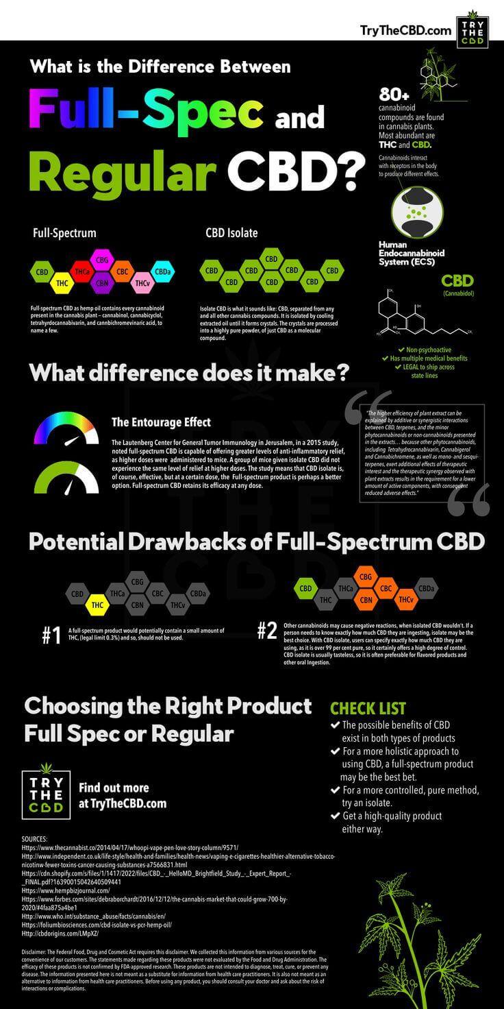 Full spectrum vs. isolate CBD infographic