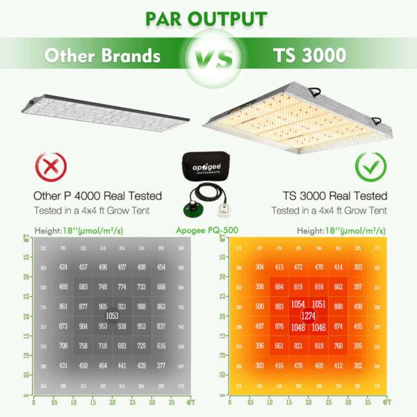 TS 3000 LED