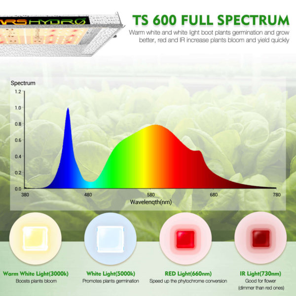 TS 600 LED Grow Light